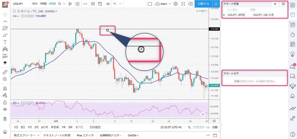 トレーディングビュー(Trading View)でラインやインジケーターに通知を設定する方法3