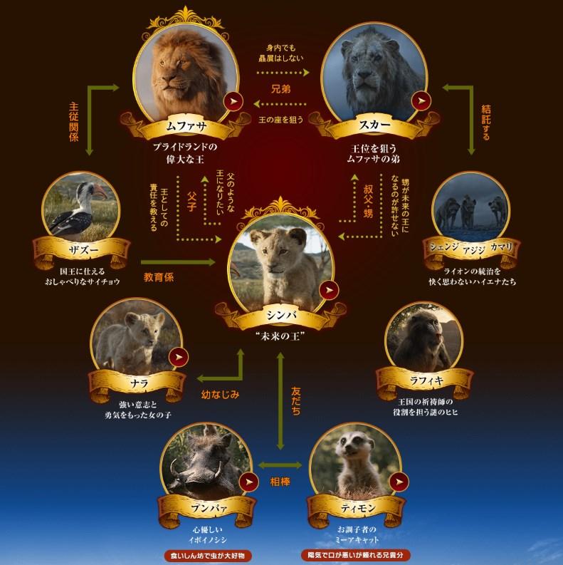 映画ライオン・キング 人物相関図