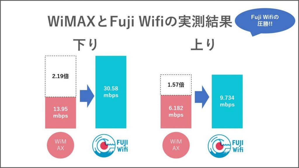 Fuji Wifi(フジワイファイ)とWiMAX(ワイマックス)実測結果比較