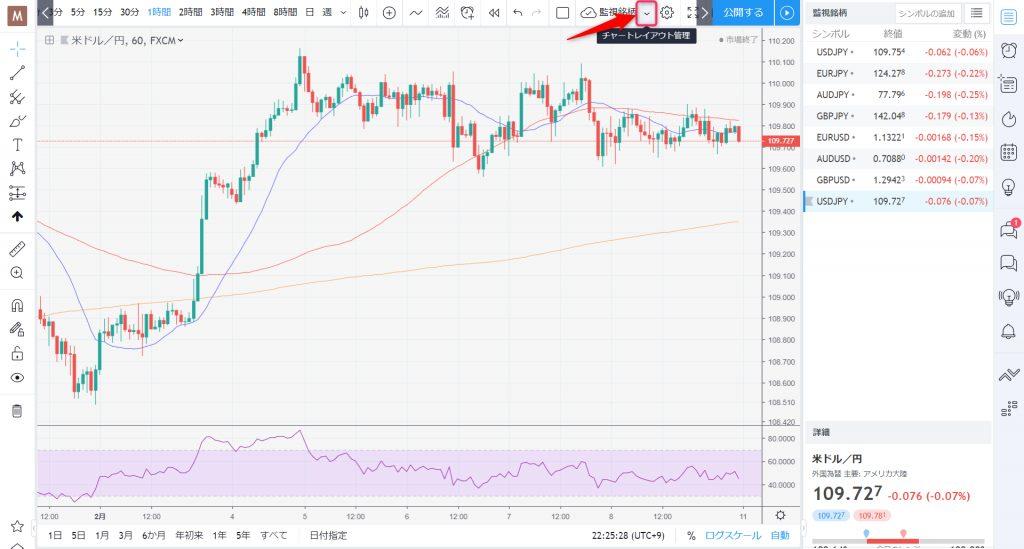 トレーディングビュー(Trading View) でチャートレイアウトを複数使い分ける方法