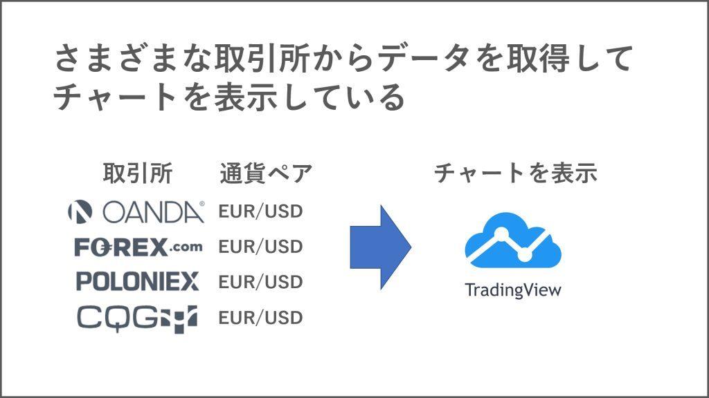 通貨ペアで同じシンボル(ティッカー)が複数表示される理由は「取引所の違い」
