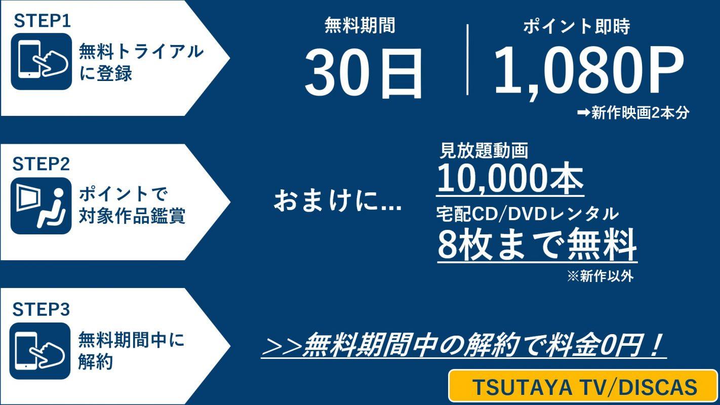 TSUTAYA TV DISCAS 無料トライアル利用方法図