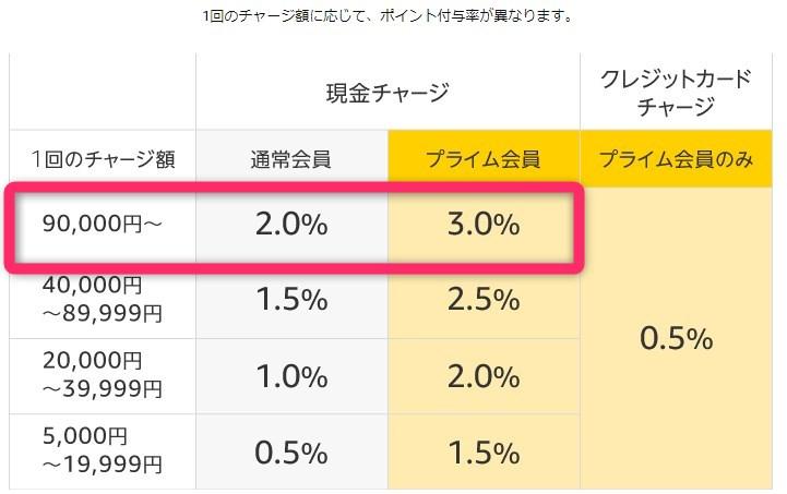 Amazonギフト券チャージ3%キャンペーン