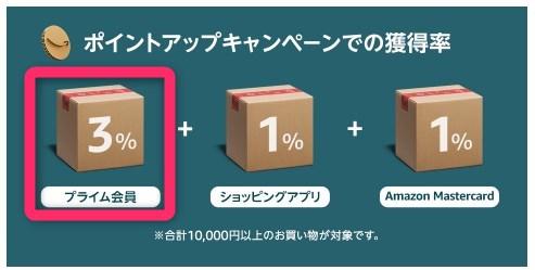 ブラックフライデーおすすめ活用法②|Amazonプライム会員になる(+3%)